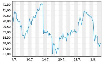 Chart Brenntag AG - 1 Monat