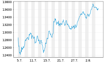 Chart DAX®-Stocks - 1 Month