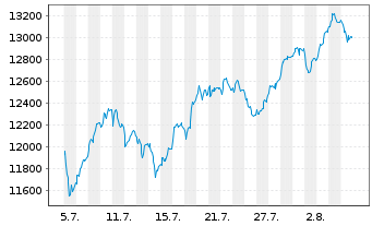 Chart SDAX®-Stocks - 1 Month