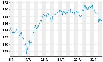 Chart Apus Capital Revalue Fonds Inhaber-Anteile - 1 Monat