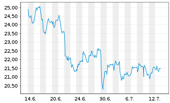 Chart NORMA Group SE - 1 Monat