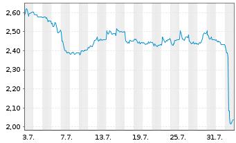 Chart Telefónica Deutschland Hldg AG - 1 Monat