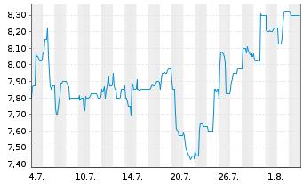 Chart artnet AG - 1 Monat
