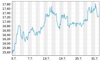 Chart Medios AG - 1 Monat