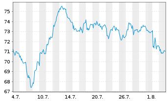 Chart HUGO BOSS AG - 1 Monat
