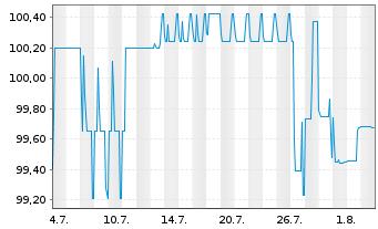 Chart Aareal Bank AG Nach.-MTN-IHS S.211 v.14(24) - 1 Monat