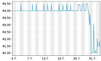 Chart Aareal Bank AG Nachr.FLR-IHS  v.14(24/29) - 1 Monat
