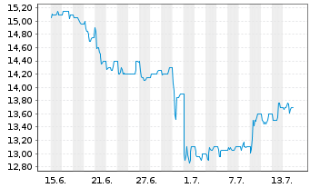 Chart A.S. Création Tapeten AG - 1 Monat