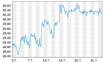 Chart Deutsche Beteiligungs AG - 1 Monat