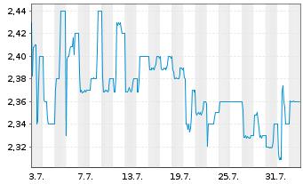 Chart WCM Beteil.u.Grundbesitz AG - 1 Monat