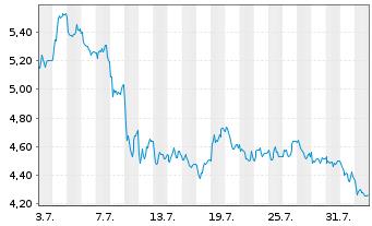 Chart DIC Asset AG - 1 Monat