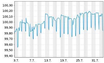 Chart Allianz SE FLR-Med.Ter.Nts.v.13(23/unb.) - 1 Monat