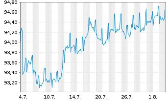 Chart Allianz SE FLR-Sub.MTN.v.2017(2027/2047) - 1 Monat