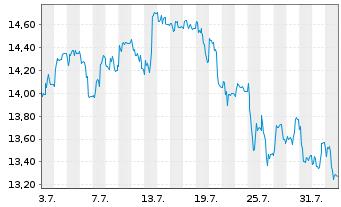 Chart Aumann AG - 1 Monat