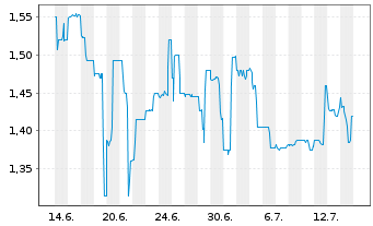 Chart Voltabox AG - 1 Monat