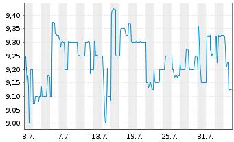 Chart Noratis AG - 1 Monat