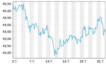 Chart Dermapharm Holding SE - 1 Monat