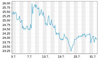 Chart Allgeier SE - 1 Monat
