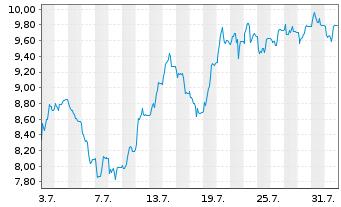 Chart AUTO1 Group SE - 1 Monat