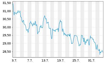 Chart JENOPTIK AG - 1 Monat