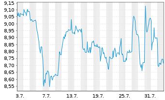 Chart SYNLAB AG - 1 Monat