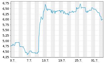 Chart ABOUT YOU Holding SE - 1 Monat