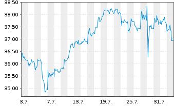 Chart FUCHS PETROLUB SE VZ - 1 Monat