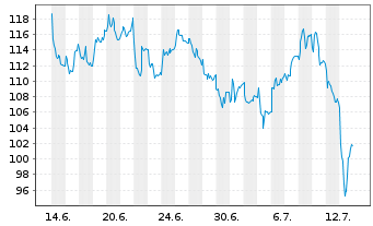 Chart Nagarro SE - 1 Monat