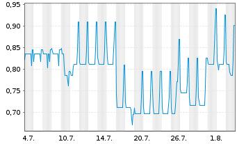 Chart Air Berlin PLC EO-Schuldverschr. 2011(18) - 1 Monat