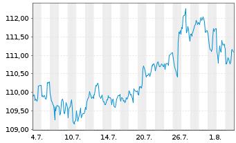 Chart antea InvtAG mvK u.TGV - antea Inh-Anlageaktien R - 1 Monat