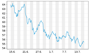Chart Bayer AG - 1 Monat