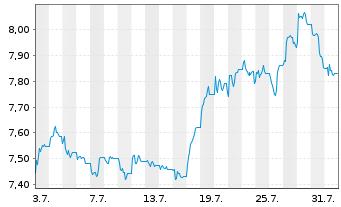 Chart METRO AG - 1 Monat