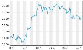 Chart Commerzbank AG - 1 Monat