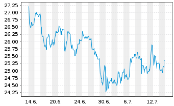 Chart DWS Group GmbH & Co. KGaA - 1 Monat