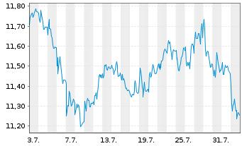 Chart E.ON SE - 1 Monat