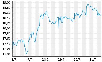 Chart Evonik Industries AG - 1 Monat