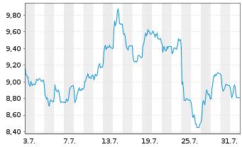 Chart flatexDEGIRO AG - 1 Monat