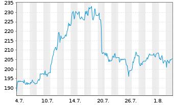 Chart Hapag-Lloyd AG - 1 Monat
