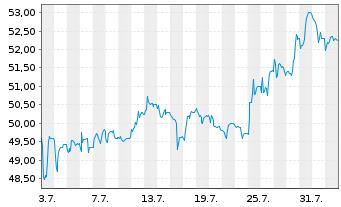 Chart JOST Werke AG - 1 Monat