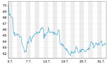 Chart Knorr-Bremse AG - 1 Monat