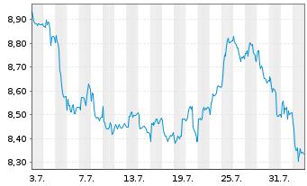 Chart Klöckner & Co SE - 1 Monat