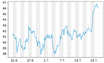 Chart KION GROUP AG - 1 Monat