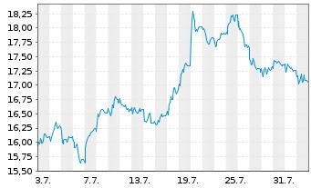 Chart K+S Aktiengesellschaft - 1 Monat
