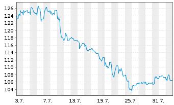 Chart New Work SE - 1 Monat