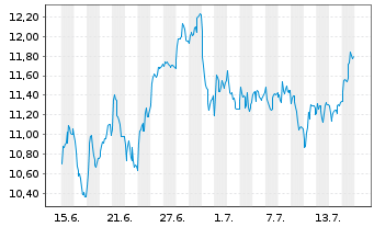 Chart PATRIZIA AG - 1 Monat