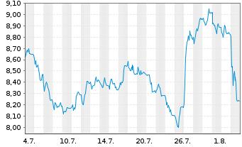Chart ProSiebenSat.1 Media SE - 1 Monat