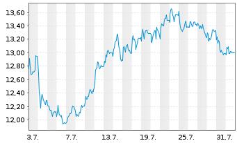 Chart SAF HOLLAND SE - 1 Monat