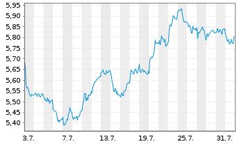 Chart Schaeffler AG VZ - 1 Monat