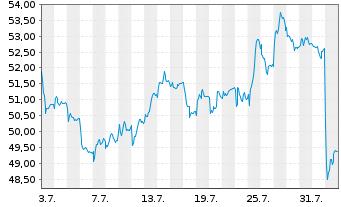 Chart Siemens Healthineers AG - 1 Monat