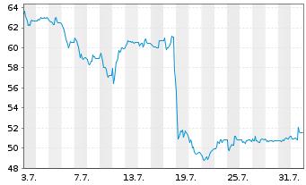 Chart STRATEC SE - 1 Monat